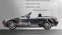 Mazda MX-5 - Successful Diet Programme
