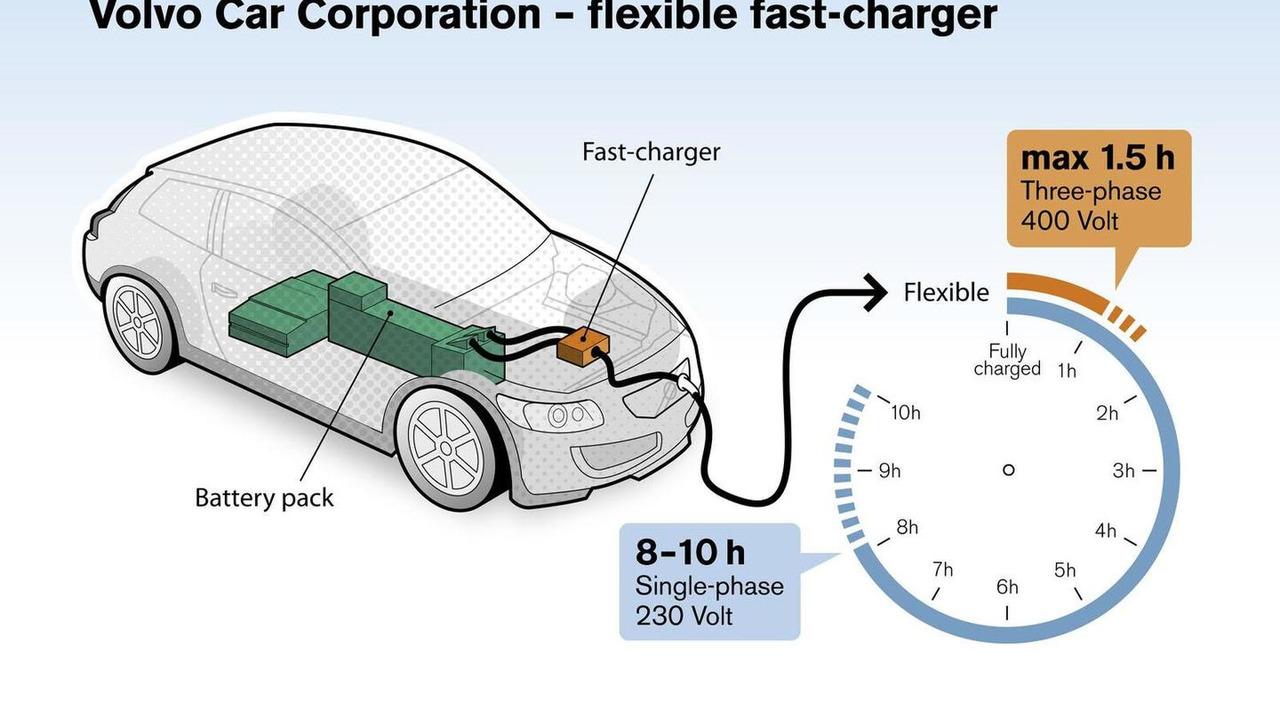 Volvo EV rapid charging system 05.11.2012