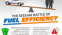 The seesaw battle of fuel efficiency