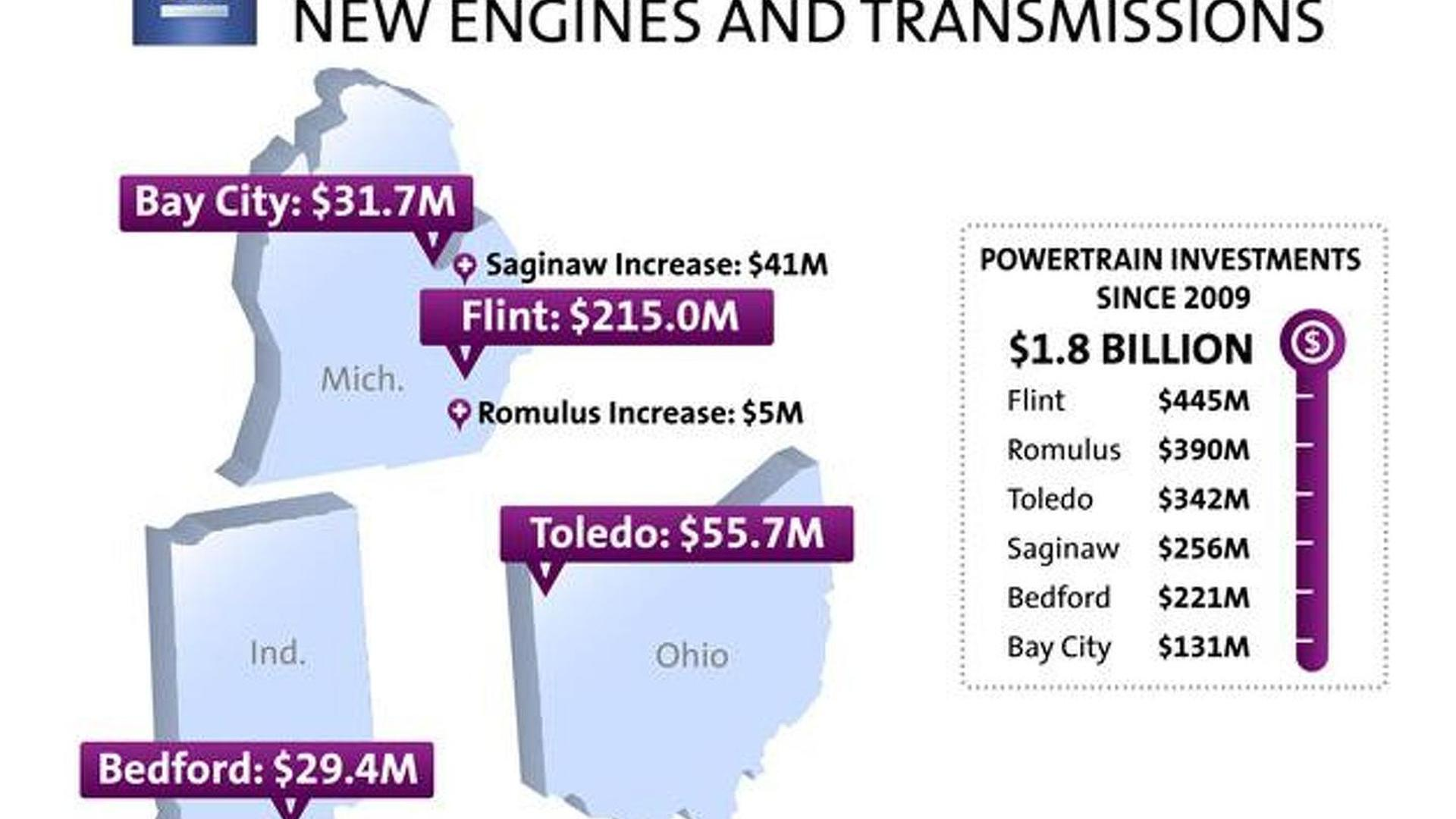 General Motors confirms investing 332M to make more efficient engines and transmissions in U.S.