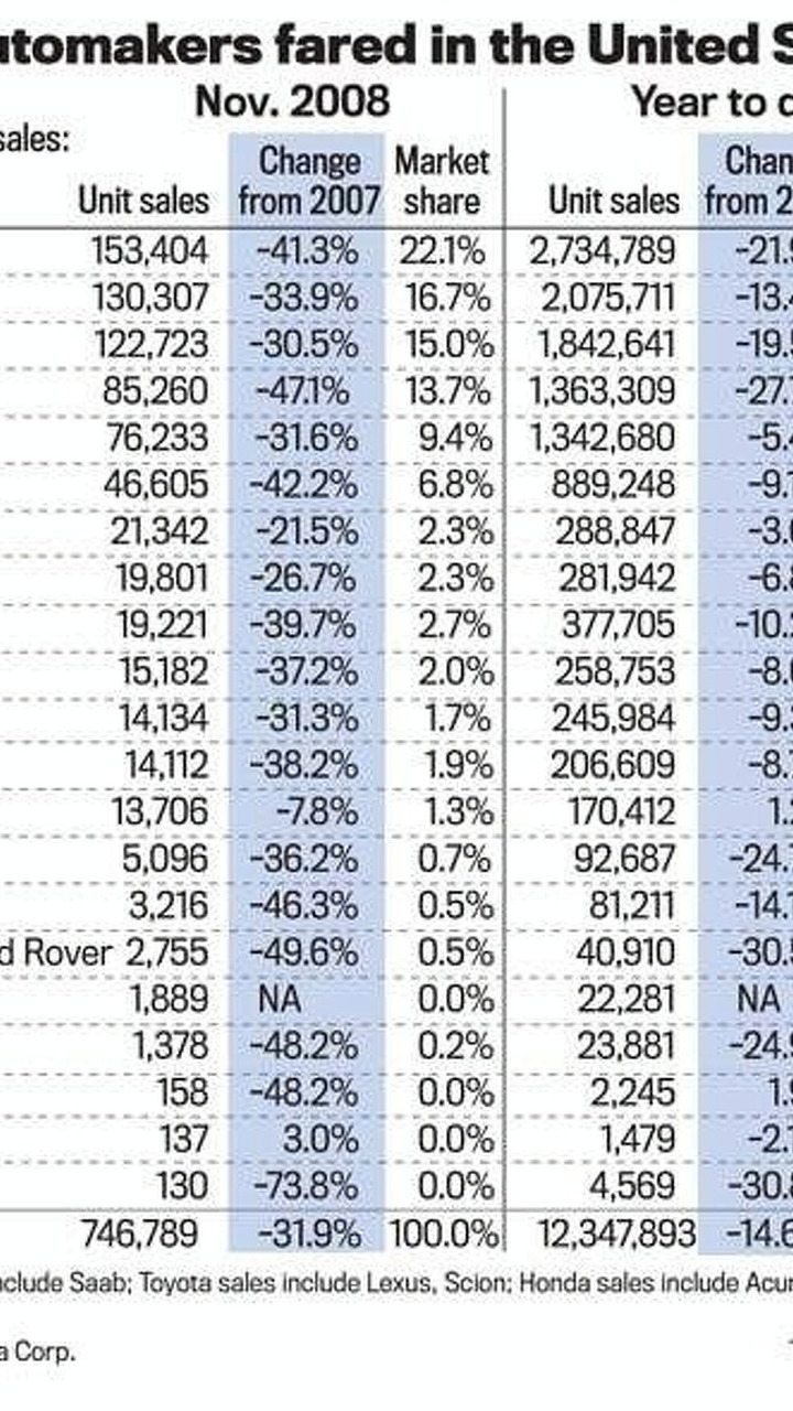 November 2008 automakers sales chart