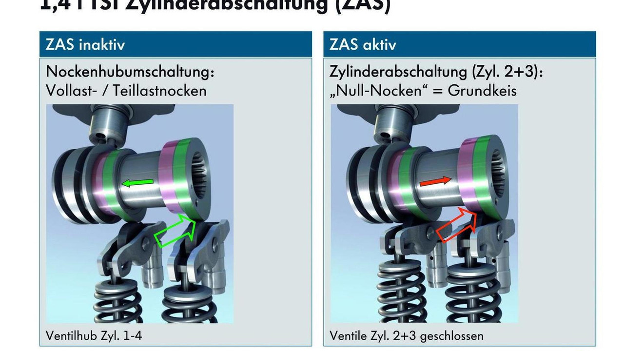 Volkswagen cylinder deactivation technology for 1.4 TSI 02.09.2011