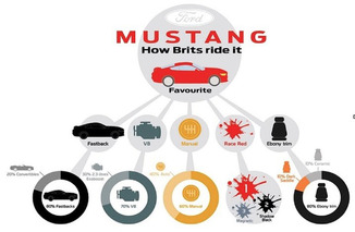 UK Ford Mustang Customers Are All About the V8, Despite Less Power