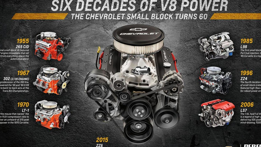 Chevrolet introduces their new ZZ6 small block V8 engine