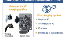 Global automakers announce standardized EV charging system