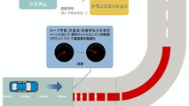 Nissan navigation-linked speed control