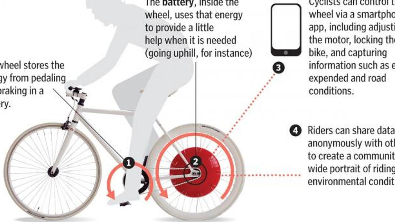 Copenhagen Wheel Turns Any Bicycle Into A Smart Electric Hybrid