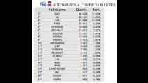 Mercado despenca quase 20% em junho; VW supera Chevrolet e Fiat lidera