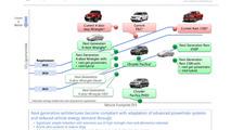 Jeep & Ram Business Plan Update