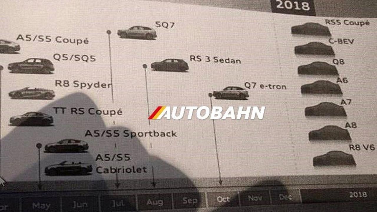 Purported Audi Roadmap Leak