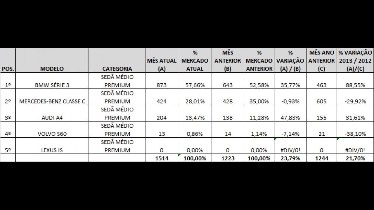 Análise CARPLACE: Série 3 imbatível nas vendas de sedãs médios Premium em agosto