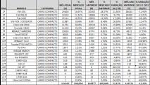 Análise CARPLACE 2013: Gol lidera com maior vantagem no segmento de entrada desde 2009