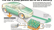 Volvo introduces nano battery project with rechargeable body panels