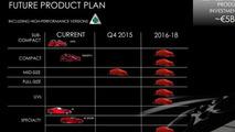 Alfa Romeo five year plan