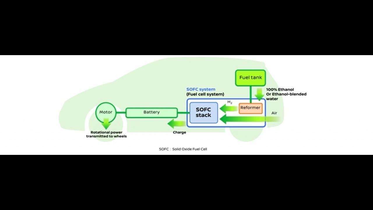 Nissan desenvolve 1º veículo que utiliza bioetanol para gerar energia elétrica
