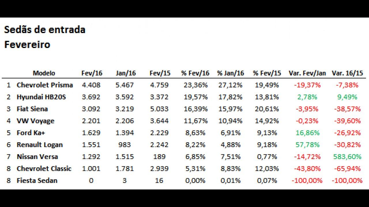 Sedãs de entrada: Siena tem pior resultado em quase 10 anos; Prisma lidera
