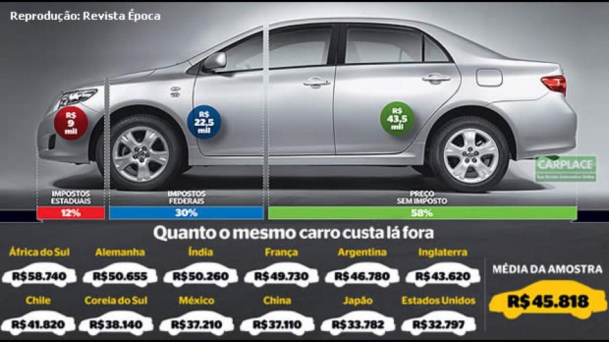 Revista mostra: Preços de carros no Brasil carregam cerca de 42% de impostos