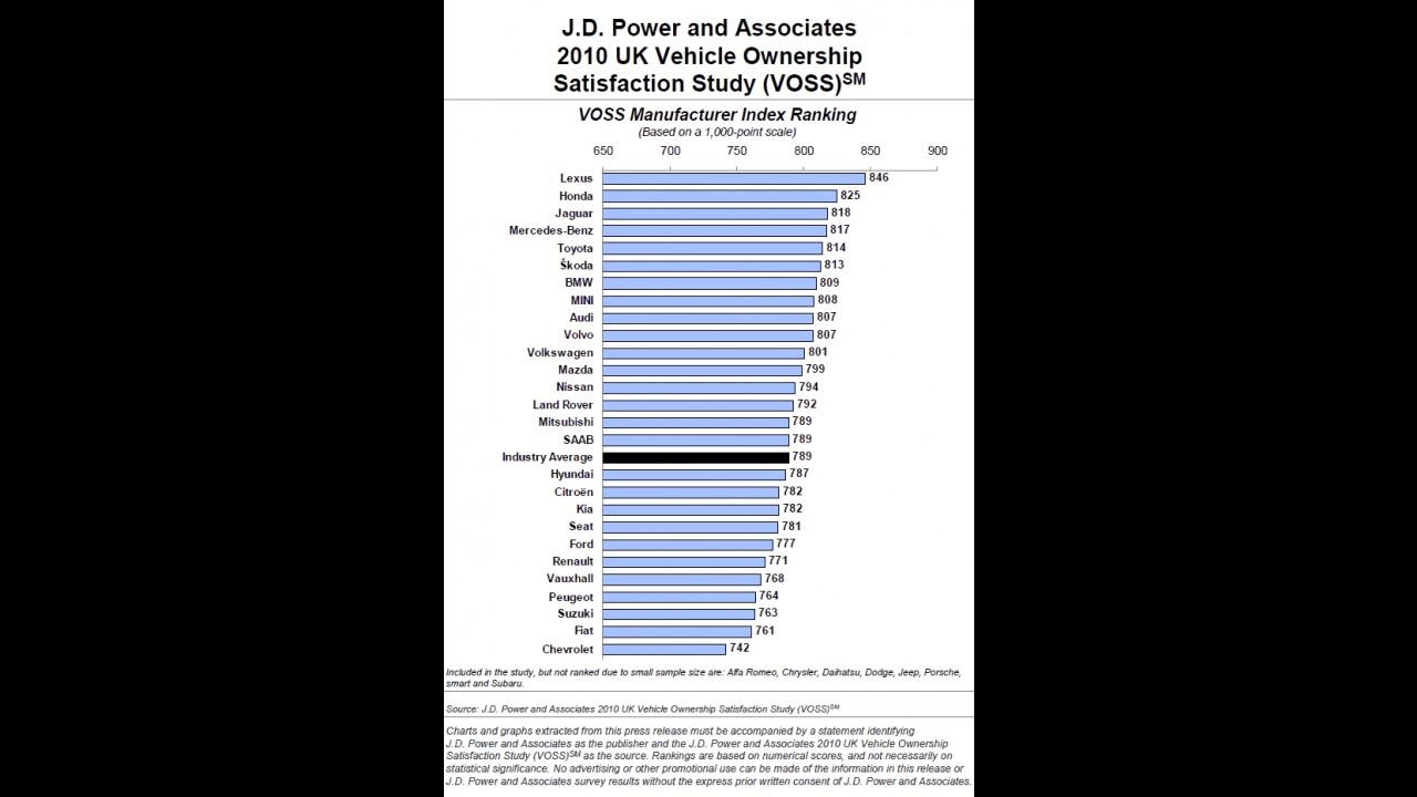 Japonesas lideram ranking de satisfação e confiabilidade, diz pesquisa no Reino Unido