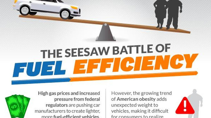 Increasing obesity in America will make it difficult to reach the 54.5 mpg goal by 2025