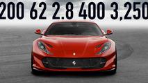 Motor Math Ferrari 812 Superfast