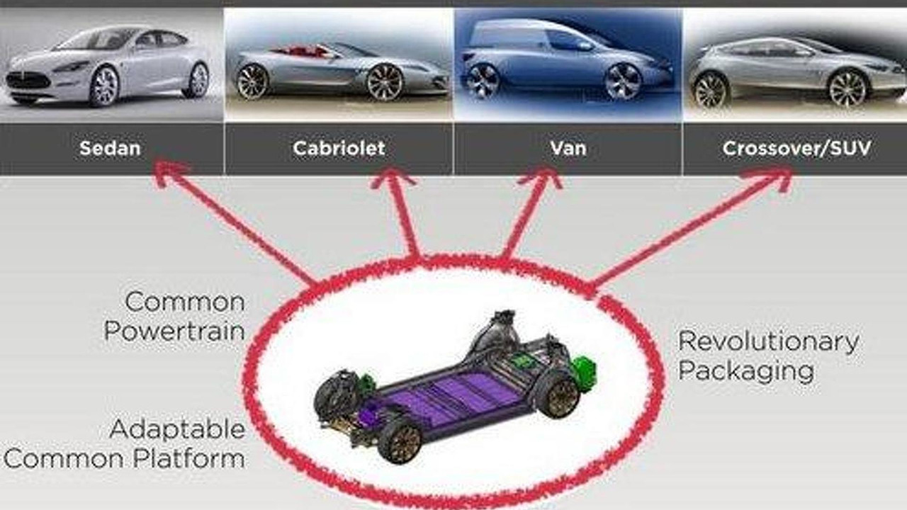 Tesla car platform presentation slide, 500, 04.10.2011