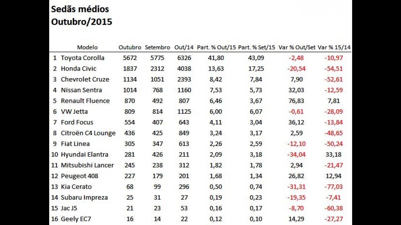 Sedãs Médios: Civic despenca e Fluence se recupera nas vendas de outubro
