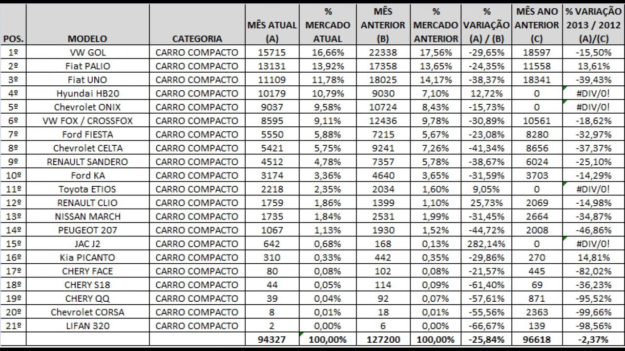VEÍCULOS DE ENTRADA SOB ANÁLISE: Conheça os mais vendidos em fevereiro de 2013