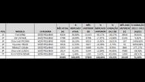 Análise CARPLACE (sedãs pequenos): vendas do Classic desabam; Siena lidera