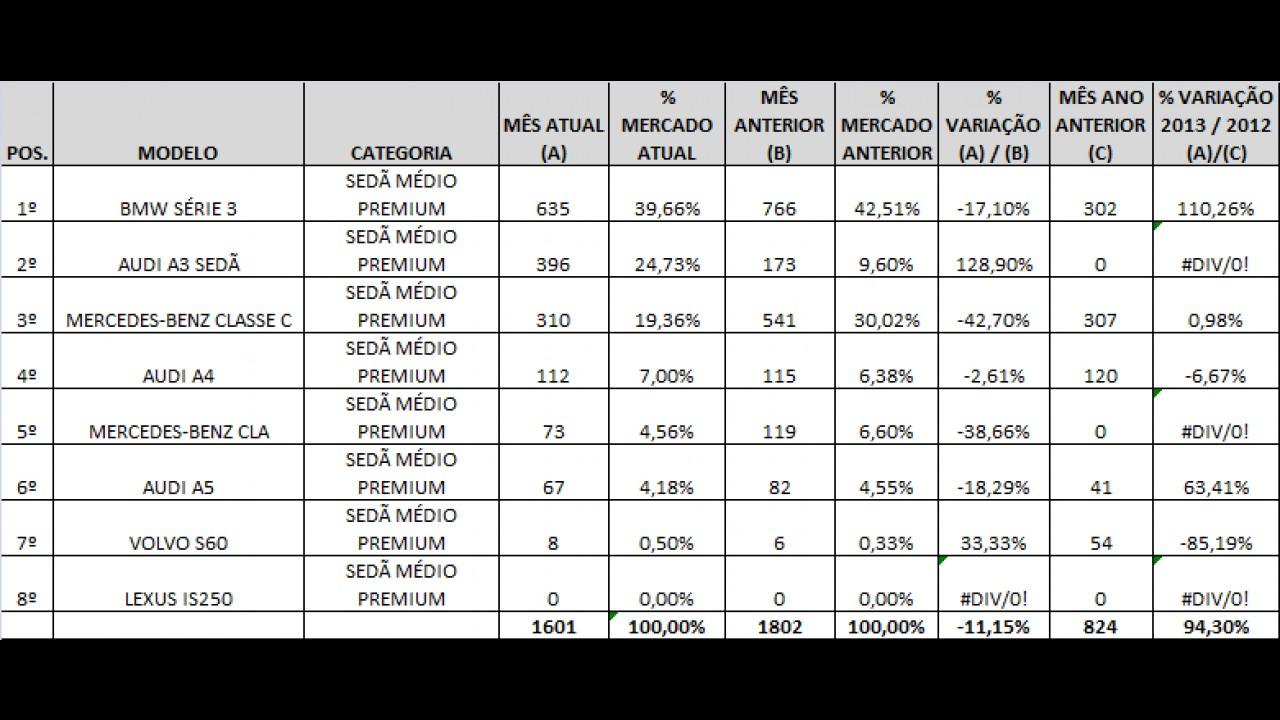 Análise CARPLACE (Sedãs Premium): Série 3 e Classe E lideram; A3 se destaca