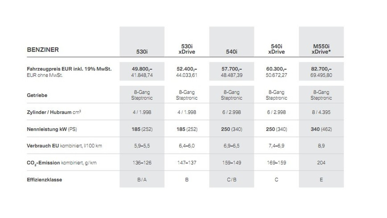 2017 BMW 5 Series German pricing