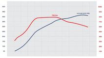 TECHART performance kit TA 097/T1 - performance chart