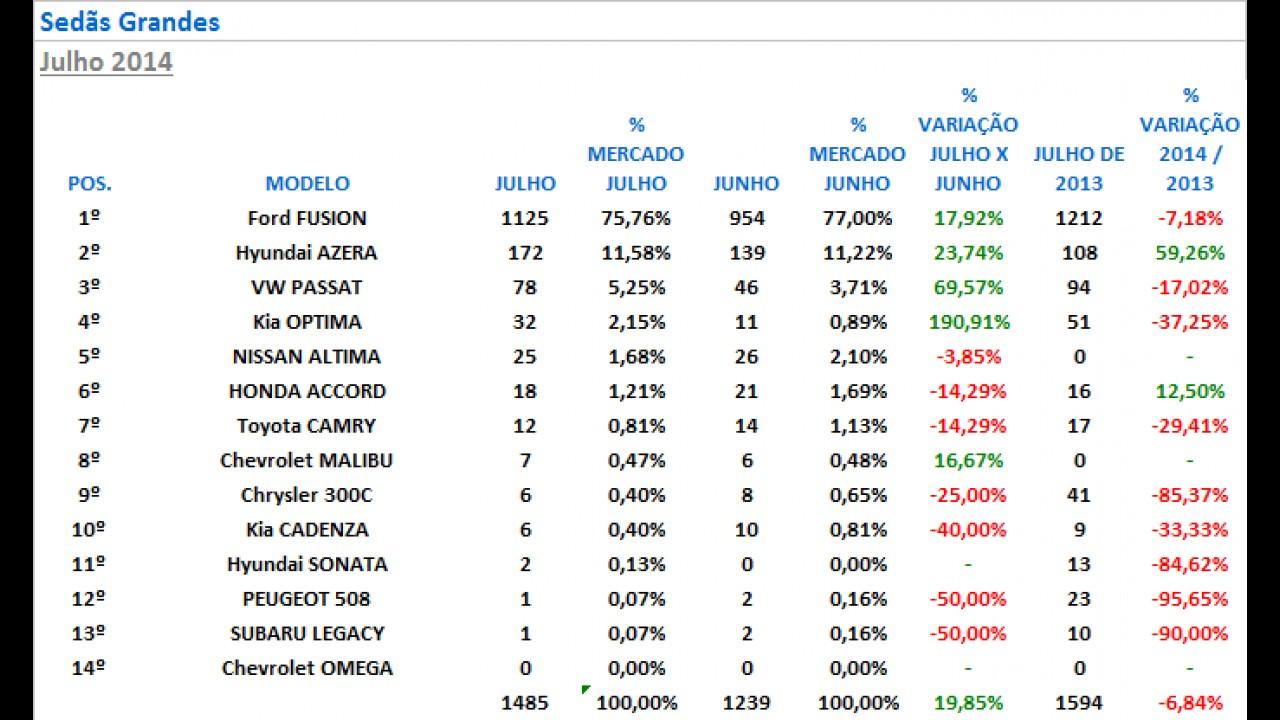 Sedãs grandes: Fusion tem 75% do mercado; Optima reage e 508 só emplaca 1