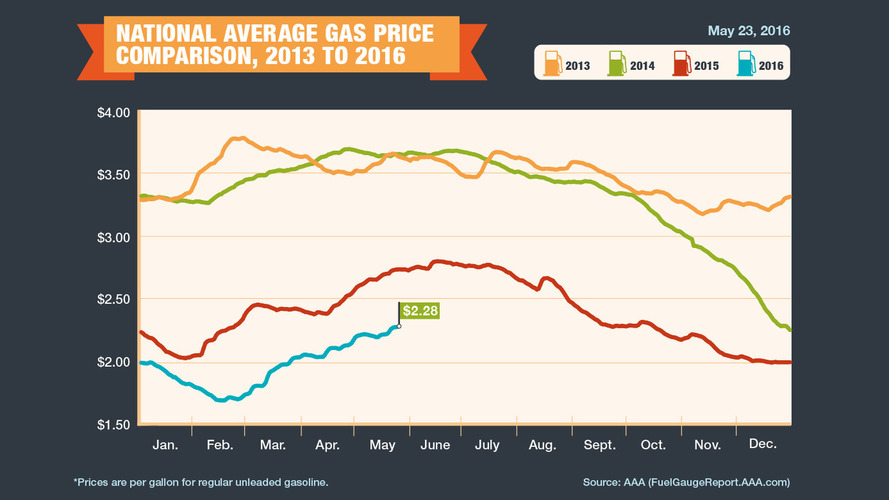 Memorial Day gas prices will be the lowest in over a decade