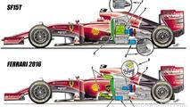 Ferrari 2015 and 2016 comparison