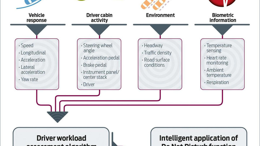 Ford announces semi-autonomous driving system and upcoming safety tech