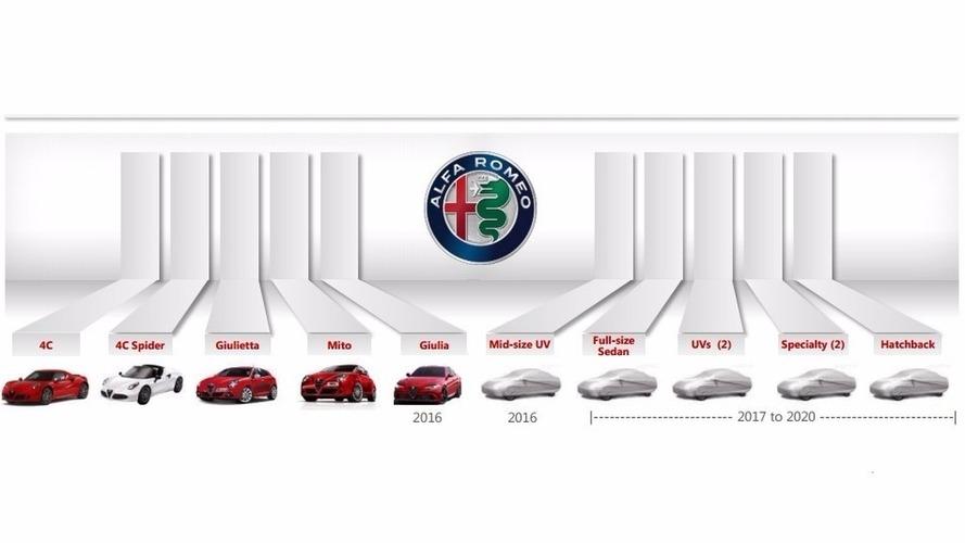 Alfa Romeo, 2020'ye kadar altı yeni model daha çıkaracak