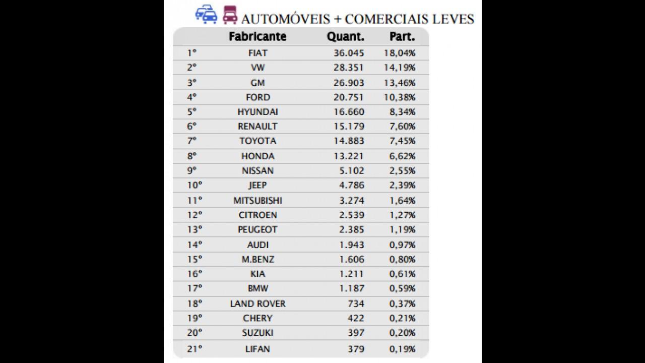 Mercado recua quase 23% em agosto; Jeep é top 10 pelo 2º mês seguido