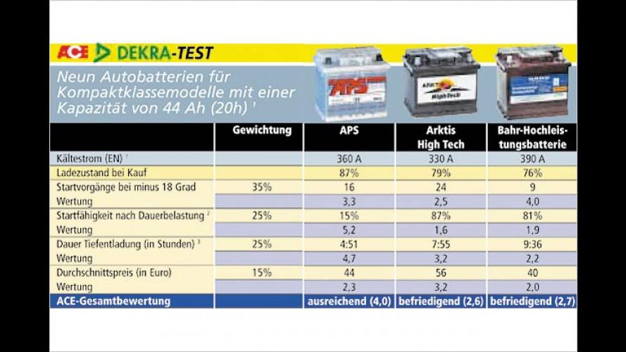 Frost-Frust bei Autobatterien: Nur ein Akku ist ,sehr gut