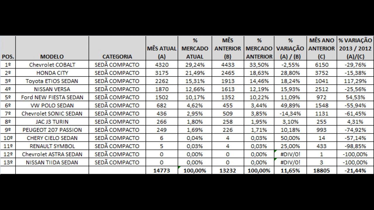 Análise CARPLACE 2013: Cobalt lidera e Etios sobe ao pódio dos sedãs compactos