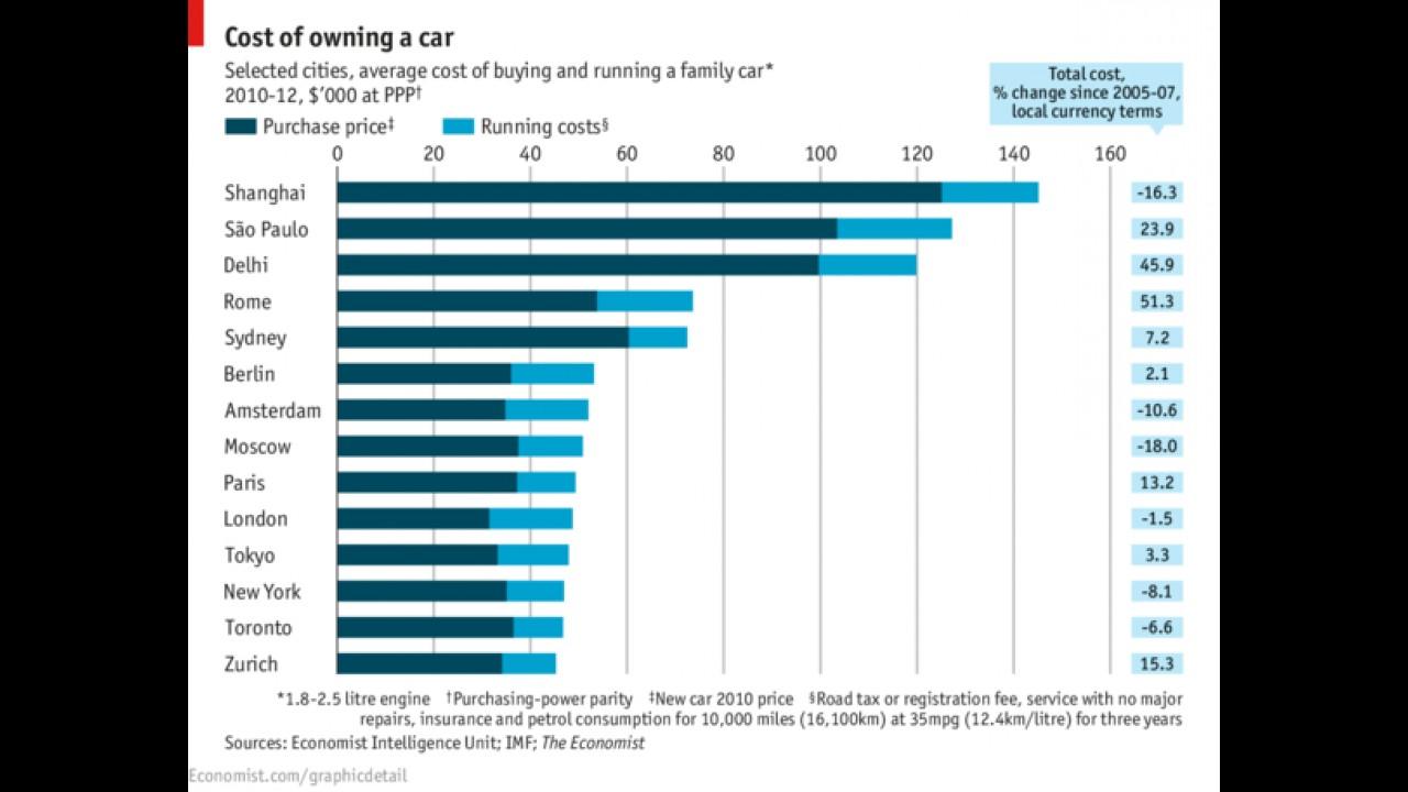 São Paulo é a segunda cidade mais cara do mundo para se ter um carro