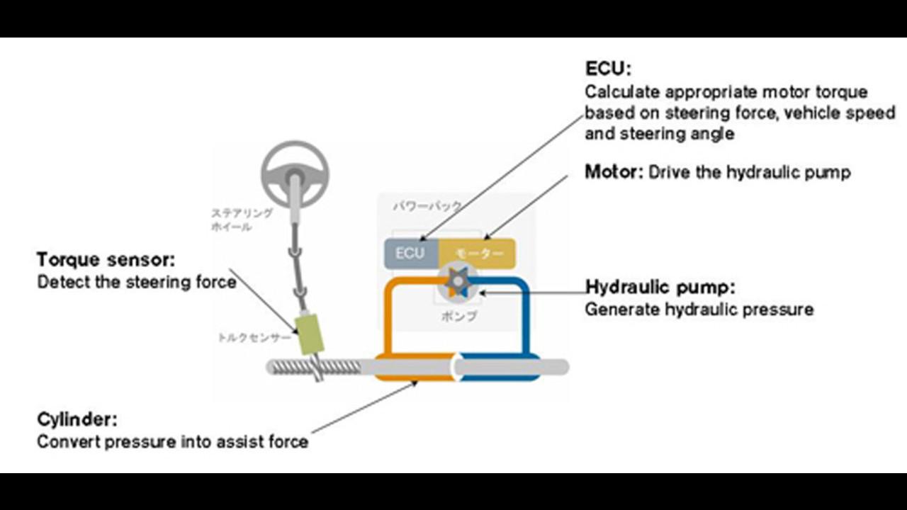 Servosterzo e freni elettrici Nissan