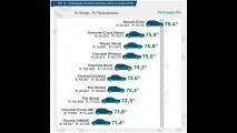 Ranking: carros mais financiados em 2014 - Clio, Palio e Gol são destaques