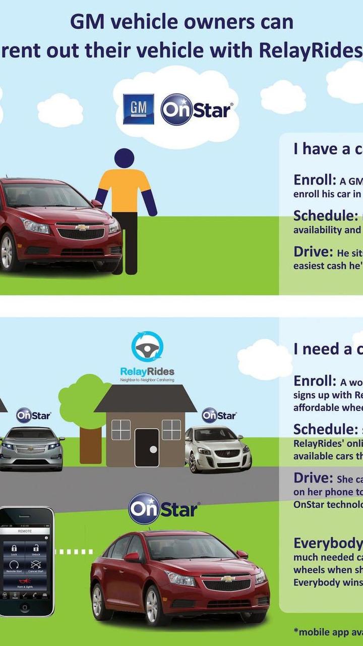 GM car sharing service - 7.10.2011