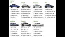 Toyota Corolla é destaque nas vendas por estado em maio - veja lista