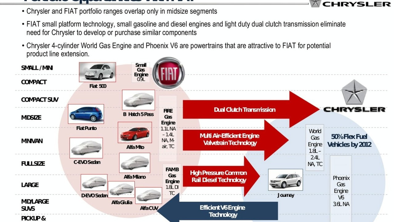 Fiat Models in Chrysler Restructuring Plan